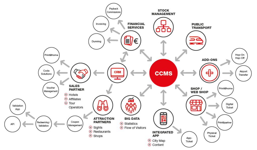 Rabatt Code Media Markt